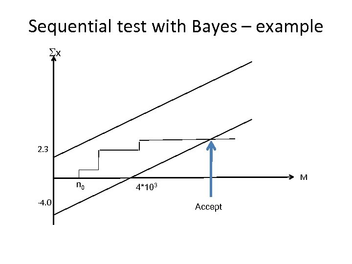 Sequential test with Bayes – example Sx 2. 3 n 0 -4. 0 M