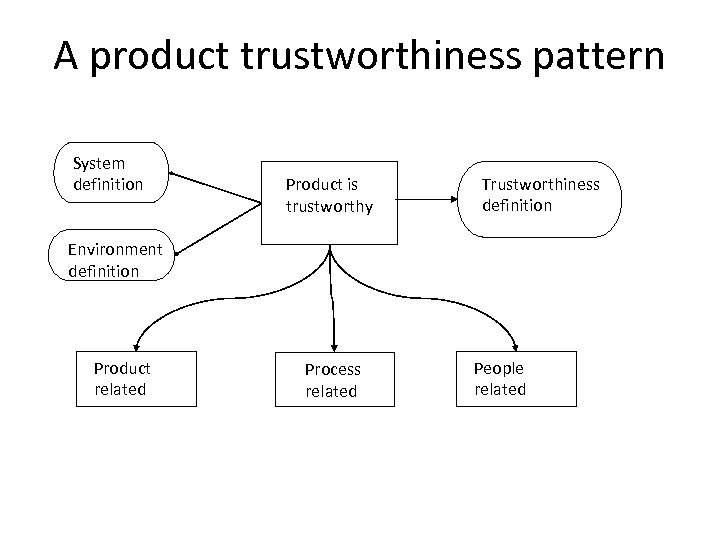 A product trustworthiness pattern System definition Product is trustworthy Trustworthiness definition Environment definition Product