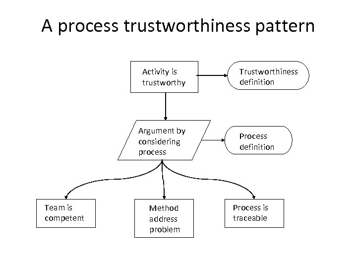A process trustworthiness pattern Activity is trustworthy Argument by considering process Team is competent