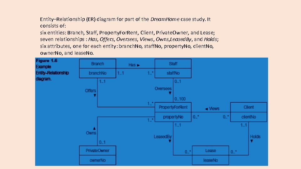 Entity–Relationship (ER) diagram for part of the Dream. Home case study. It consists of: