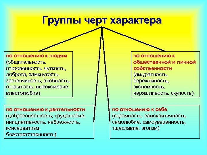 Группы черт характера по отношению к людям (общительность, откровенность, чуткость, доброта, замкнутость, застенчивость, злобность,