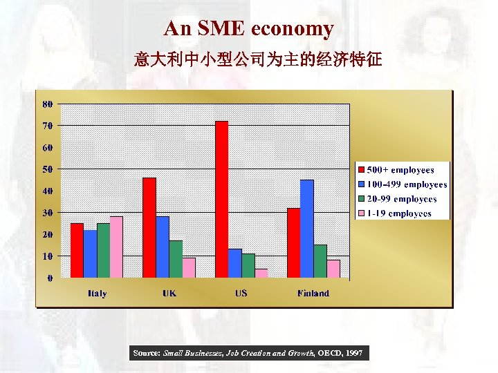An SME economy 意大利中小型公司为主的经济特征 Source: Small Businesses, Job Creation and Growth, OECD, 1997