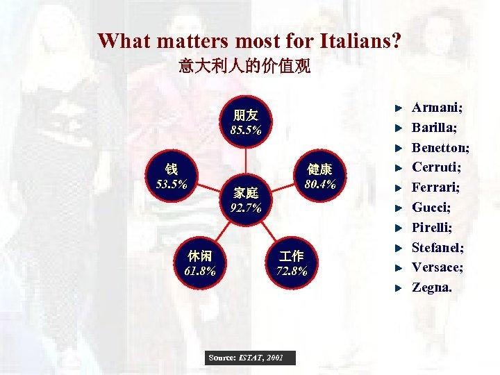 What matters most for Italians? 意大利人的价值观 朋友 85. 5% 钱 53. 5% 健康 80.