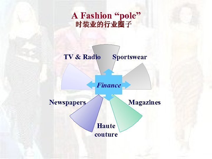 "A Fashion ""pole"" 时装业的行业圈子 TV & Radio Sportswear Finance Magazines Newspapers Haute couture"