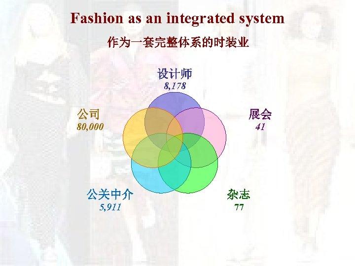 Fashion as an integrated system 作为一套完整体系的时装业 设计师 8, 178 公司 展会 80, 000 41