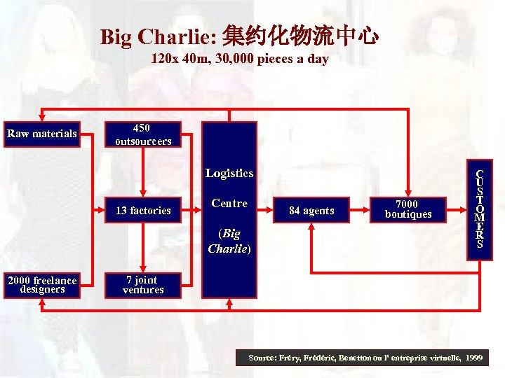 Big Charlie: 集约化物流中心 120 x 40 m, 30, 000 pieces a day Raw materials
