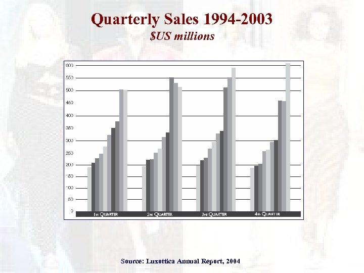 Quarterly Sales 1994 -2003 $US millions Source: Luxottica Annual Report, 2004