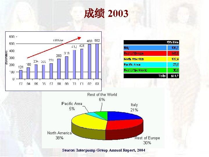 成绩 2003 Source: Interpump Group Annual Report, 2004