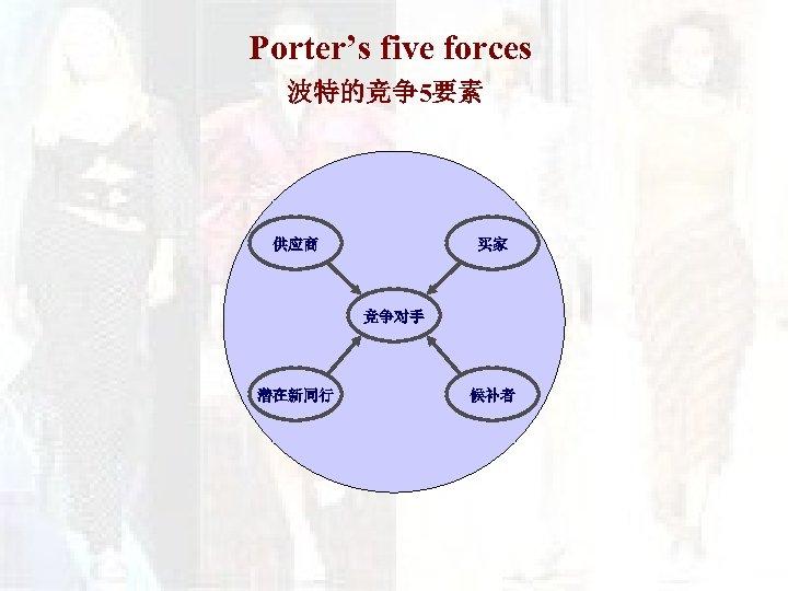Porter's five forces 波特的竞争5要素 供应商 买家 竞争对手 潜在新同行 候补者