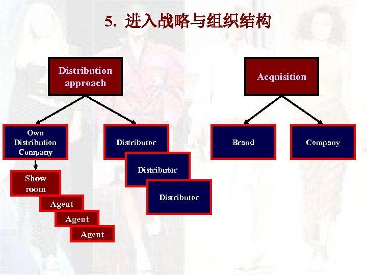 5. 进入战略与组织结构 Distribution approach Own Distribution Company Acquisition Distributor Brand Distributor Show room Distributor
