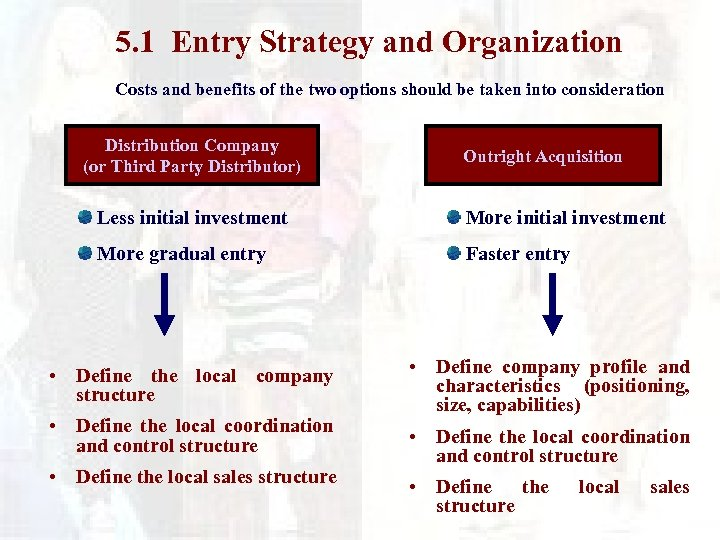 5. 1 Entry Strategy and Organization Costs and benefits of the two options should