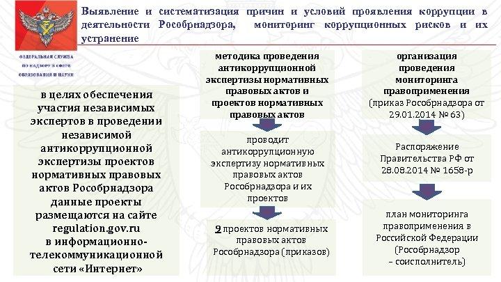 Выявление и систематизация причин и условий проявления коррупции в деятельности Рособрнадзора, мониторинг коррупционных рисков