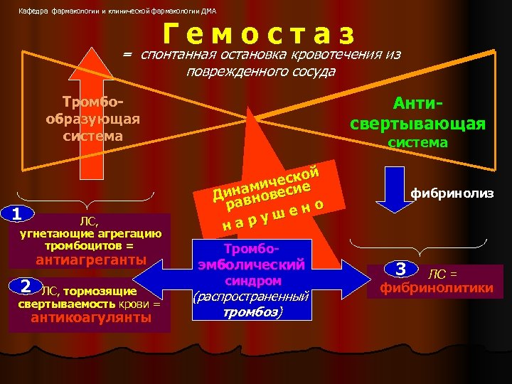 Кафедра фармакологии и клинической фармакологии ДМА Гемостаз = спонтанная остановка кровотечения из поврежденного сосуда