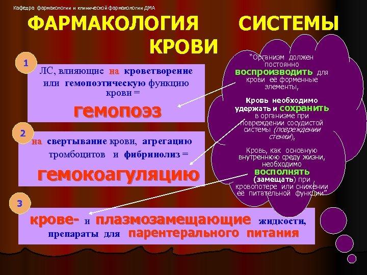 Кафедра фармакологии и клинической фармакологии ДМА ФАРМАКОЛОГИЯ КРОВИ 1 ЛС, влияющие на кроветворение или