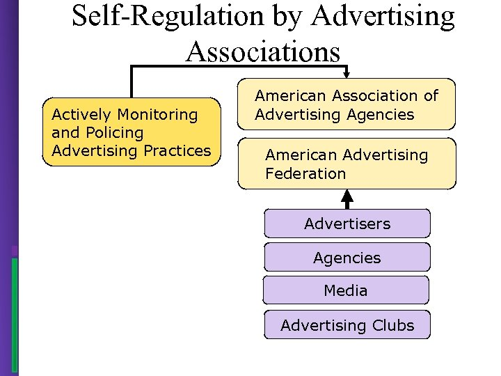 Self-Regulation by Advertising Associations Actively Monitoring and Policing Advertising Practices American Association of Advertising