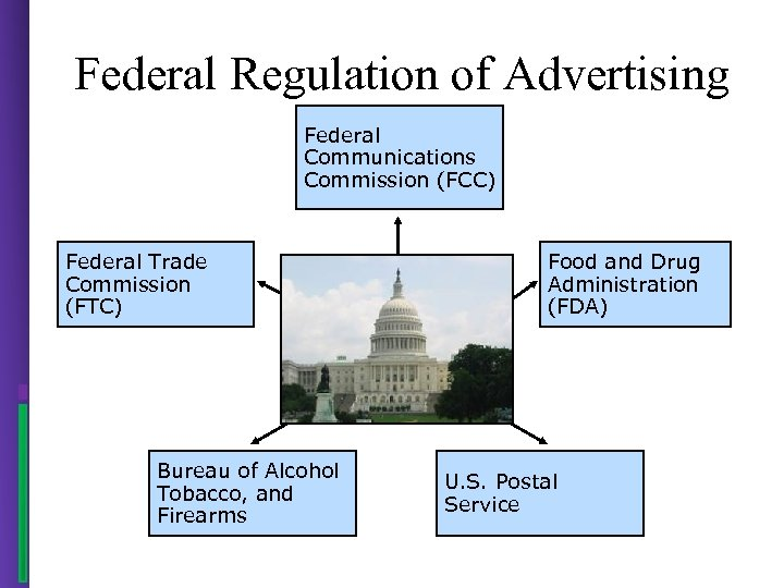 Federal Regulation of Advertising Federal Communications Commission (FCC) Federal Trade Commission (FTC) Bureau of