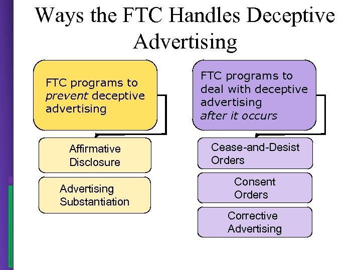 Ways the FTC Handles Deceptive Advertising FTC programs to prevent deceptive advertising FTC programs