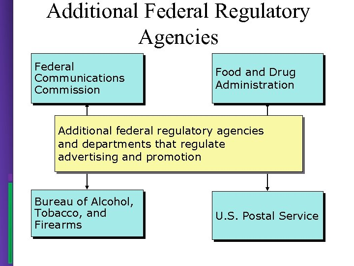 Additional Federal Regulatory Agencies Federal Communications Commission Food and Drug Administration Additional federal regulatory