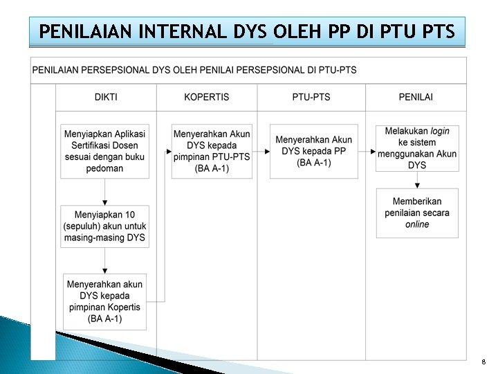 PENILAIAN INTERNAL DYS OLEH PP DI PTU PTS 8
