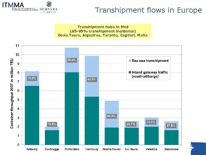 Transhipment flows in Europe Transhipment hubs in Med (85 -95% transhipment incidence) Gioia Tauro,
