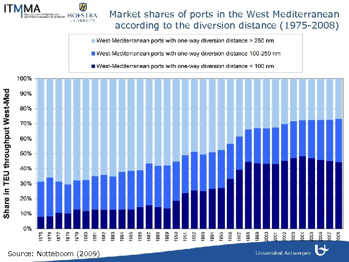 Market shares of ports in the West Mediterranean according to the diversion distance (1975