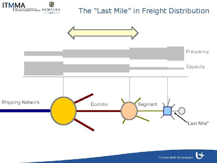 """The """"Last Mile"""" in Freight Distribution Frequency Capacity Shipping Network Corridor Segment """"Last Mile"""""""