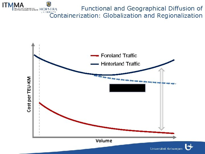 Functional and Geographical Diffusion of Containerization: Globalization and Regionalization Foreland Traffic Cost per TEU-KM