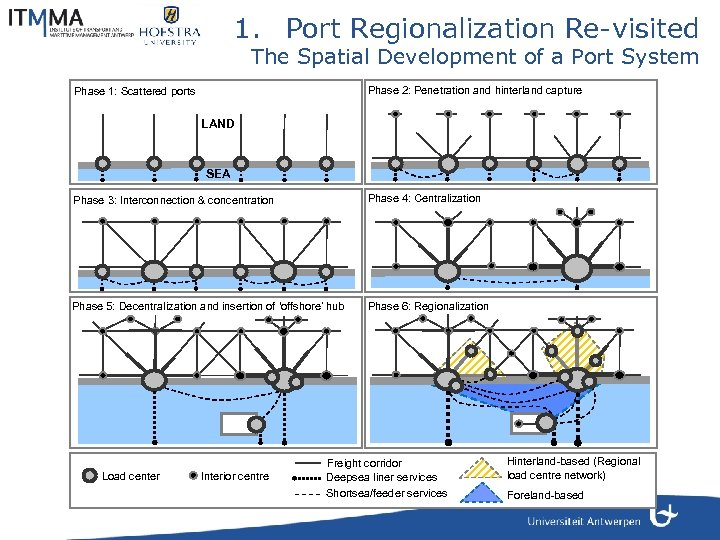 1. Port Regionalization Re-visited The Spatial Development of a Port System Phase 2: Penetration