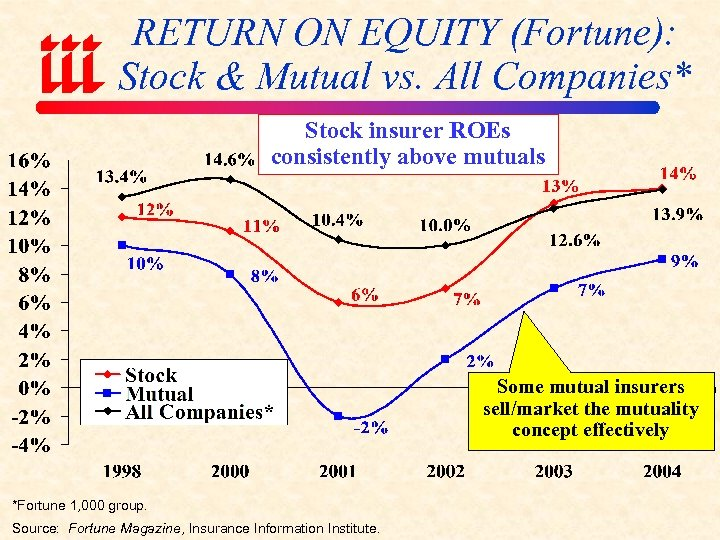 RETURN ON EQUITY (Fortune): Stock & Mutual vs. All Companies* Stock insurer ROEs consistently
