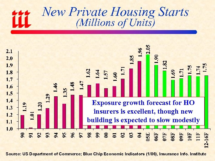 New Private Housing Starts (Millions of Units) Exposure growth forecast for HO insurers is