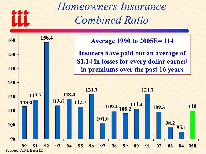 Homeowners Insurance Combined Ratio Average 1990 to 2005 E= 114 Insurers have paid out