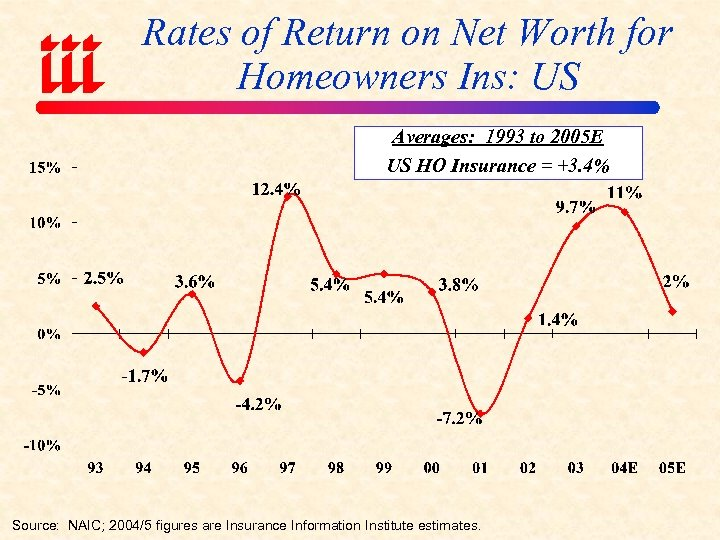 Rates of Return on Net Worth for Homeowners Ins: US Averages: 1993 to 2005