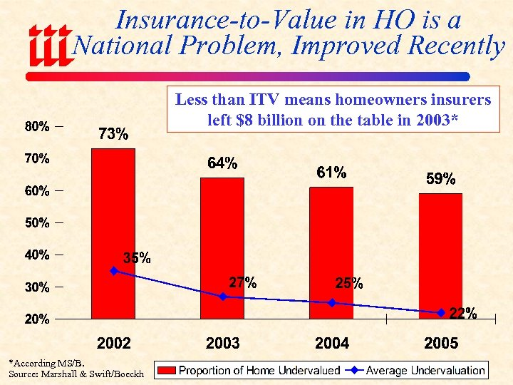 Insurance-to-Value in HO is a National Problem, Improved Recently Less than ITV means homeowners