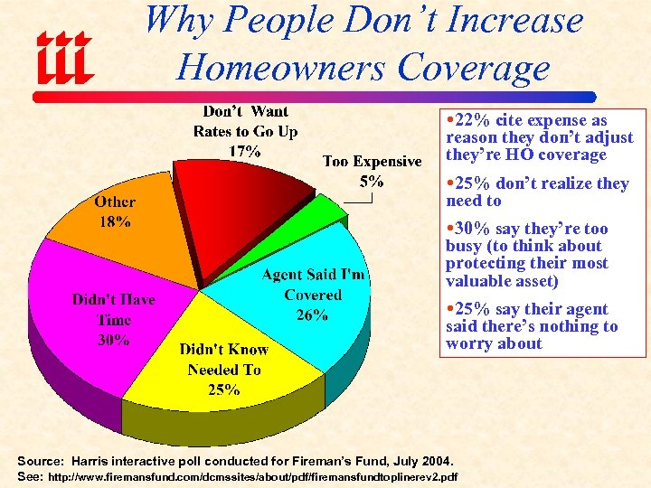 Why People Don't Increase Homeowners Coverage 22% cite expense as reason they don't adjust