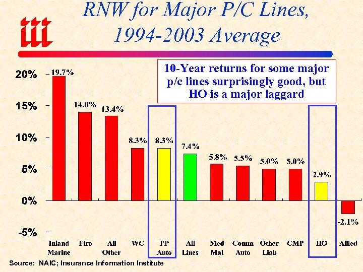 RNW for Major P/C Lines, 1994 -2003 Average 10 -Year returns for some major