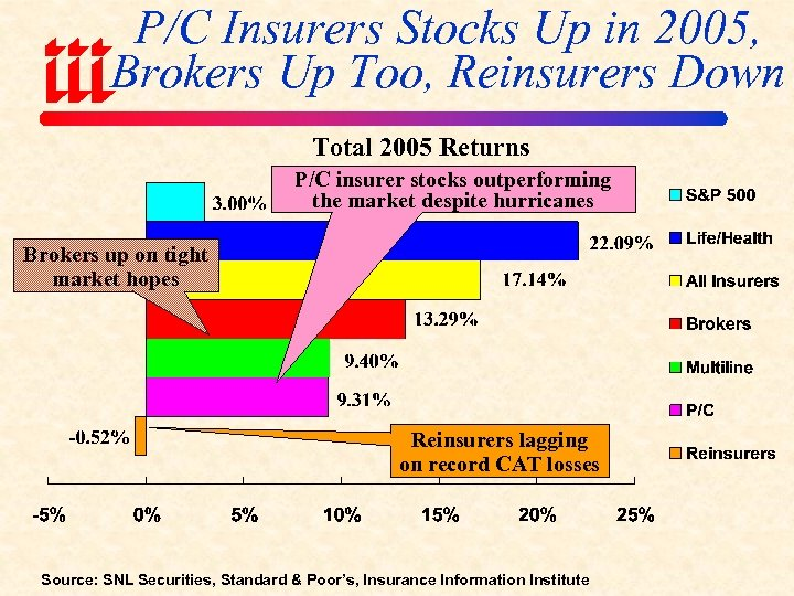 P/C Insurers Stocks Up in 2005, Brokers Up Too, Reinsurers Down Total 2005 Returns