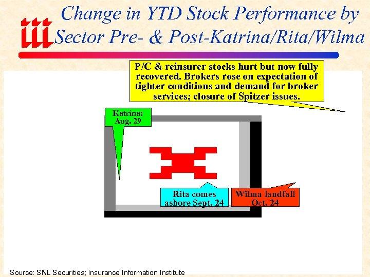 Change in YTD Stock Performance by Sector Pre- & Post-Katrina/Rita/Wilma P/C & reinsurer stocks
