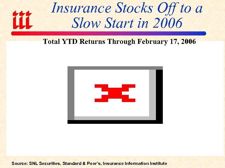 Insurance Stocks Off to a Slow Start in 2006 Total YTD Returns Through February