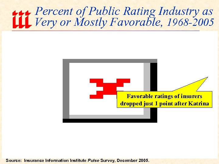 Percent of Public Rating Industry as Very or Mostly Favorable, 1968 -2005 Favorable ratings