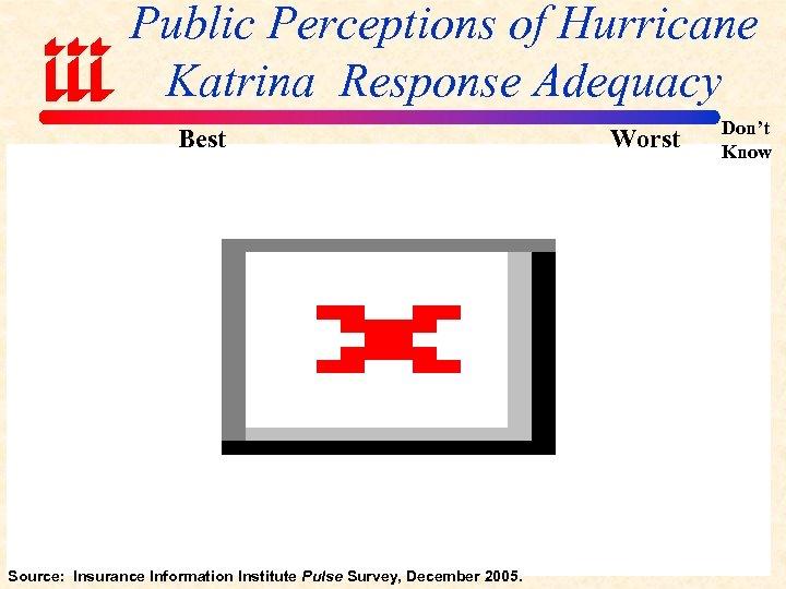 Public Perceptions of Hurricane Katrina Response Adequacy Best Source: Insurance Information Institute Pulse Survey,