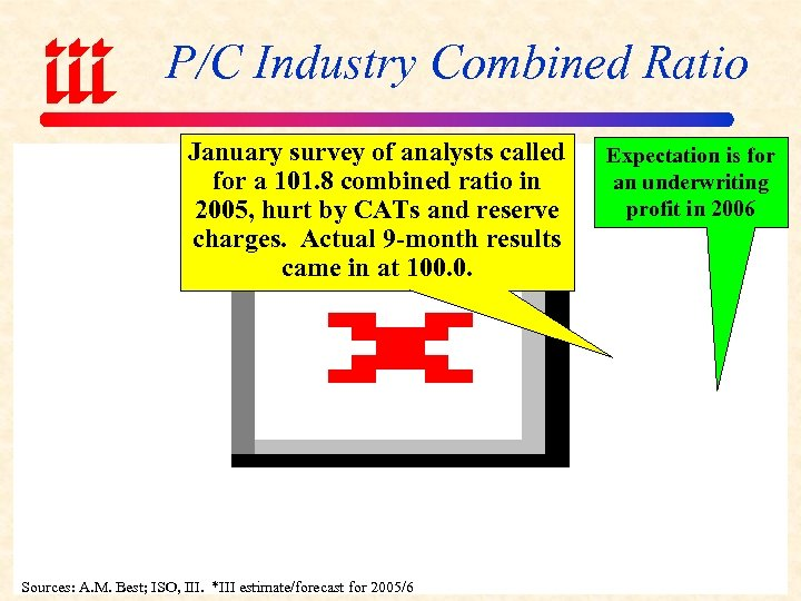 P/C Industry Combined Ratio January survey of analysts called for a 101. 8 combined