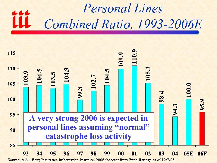 Personal Lines Combined Ratio, 1993 -2006 E A very strong 2006 is expected in