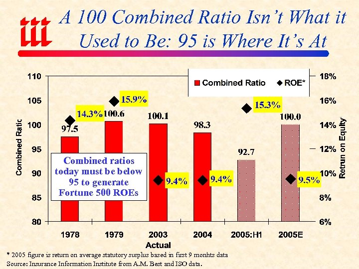 A 100 Combined Ratio Isn't What it Used to Be: 95 is Where It's