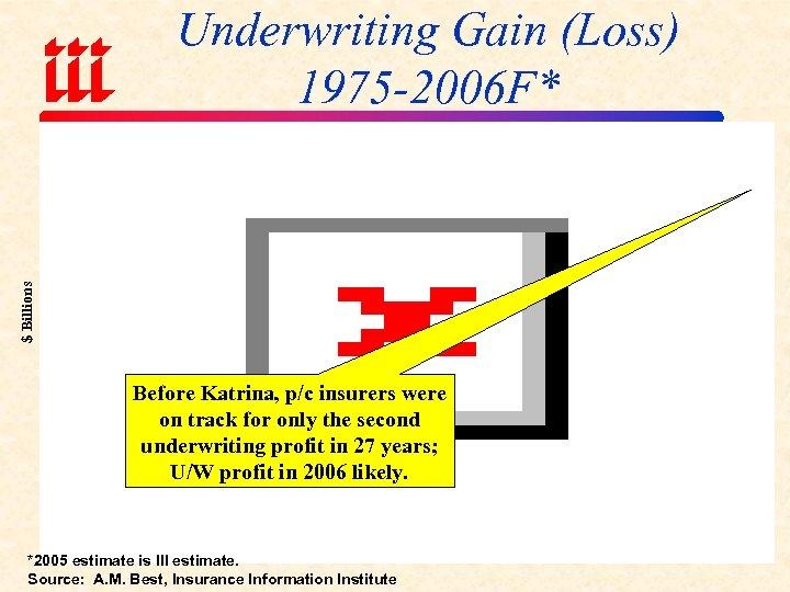 $ Billions Underwriting Gain (Loss) 1975 -2006 F* Before Katrina, p/c insurers were on