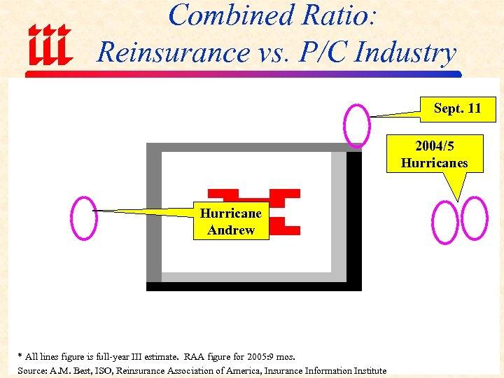 Combined Ratio: Reinsurance vs. P/C Industry Sept. 11 2004/5 Hurricanes Hurricane Andrew * All