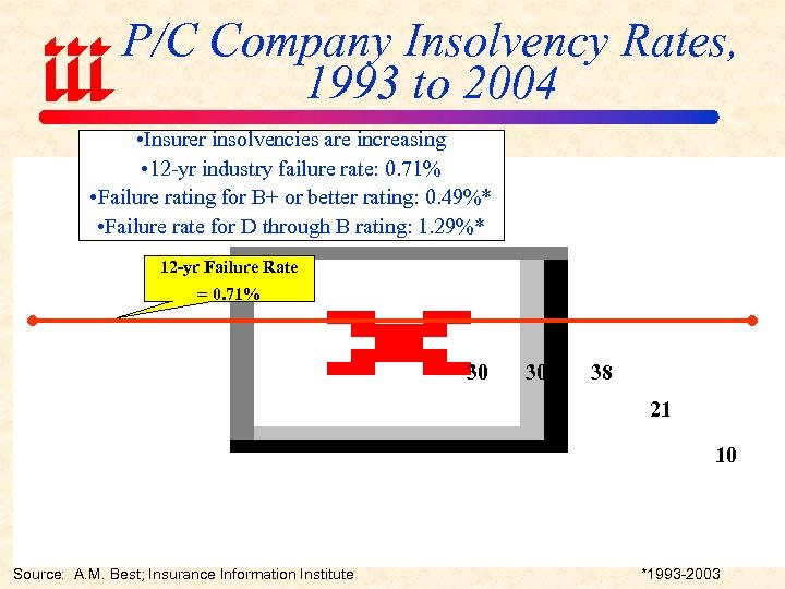 P/C Company Insolvency Rates, 1993 to 2004 • Insurer insolvencies are increasing • 12