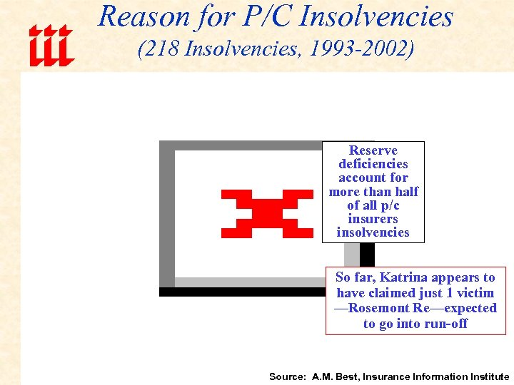 Reason for P/C Insolvencies (218 Insolvencies, 1993 -2002) Reserve deficiencies account for more than