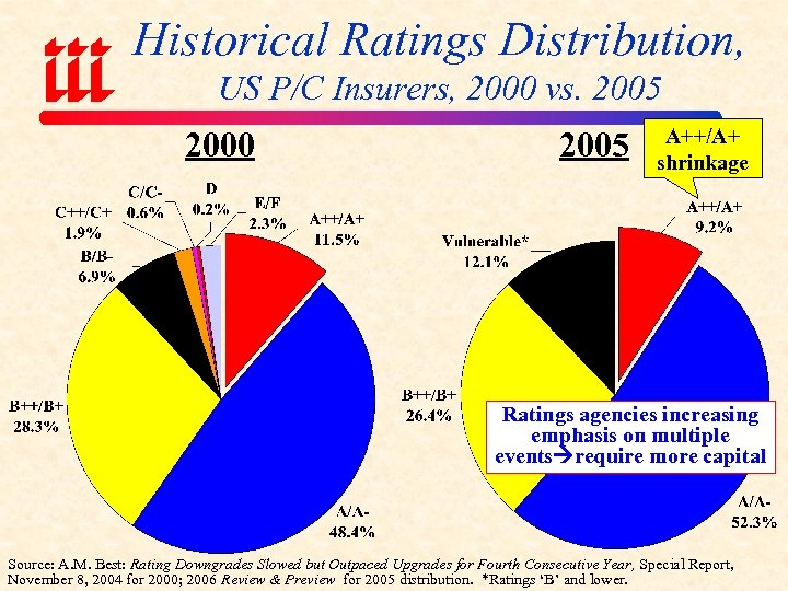 Historical Ratings Distribution, US P/C Insurers, 2000 vs. 2005 2000 2005 A++/A+ shrinkage Ratings