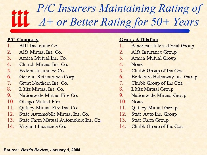 P/C Insurers Maintaining Rating of A+ or Better Rating for 50+ Years P/C Company