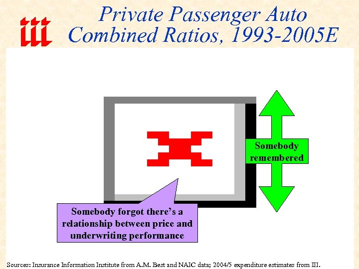Private Passenger Auto Combined Ratios, 1993 -2005 E Somebody remembered Somebody forgot there's a